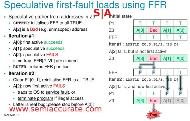 SVE vector partitioning and FFR use