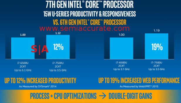 Intel double digit innovation