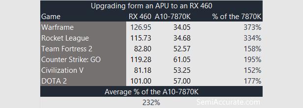 rx-460-versus-7870k-perf