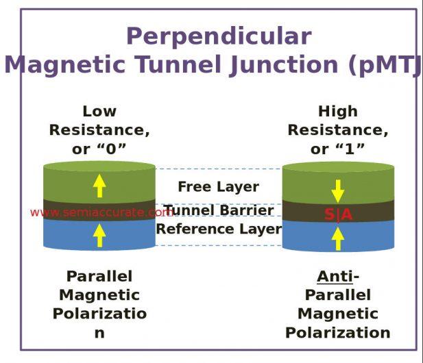 pMTJ MRAM functionality