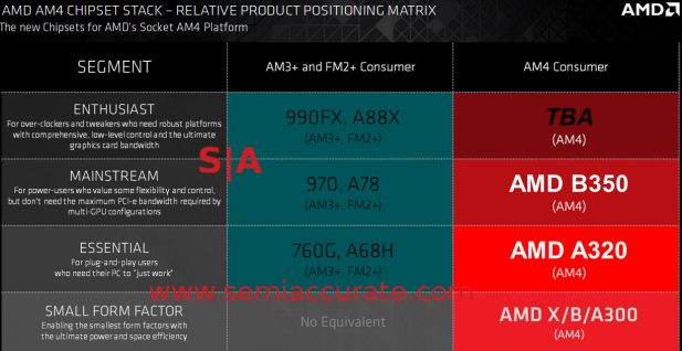AMD 7th Gen Bristol Ridge chipsets