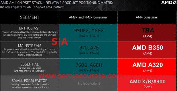 AMD 7th Gen Bristol Ridge chipsets