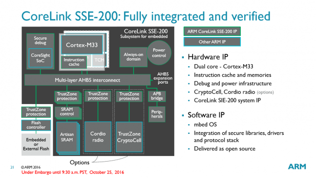 arm-corelink-sse-200-ip