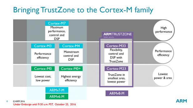 arm-cortex-m-lineup