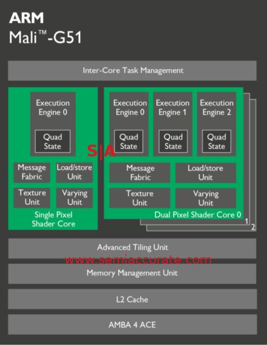 ARM Mali G51 block diagram