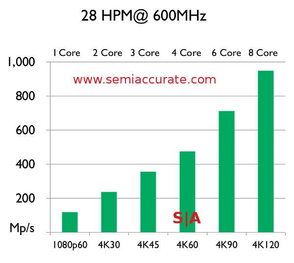 Mali-V61 cores performance