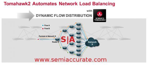 Broadcom Tomahawk 2 automated load balancing
