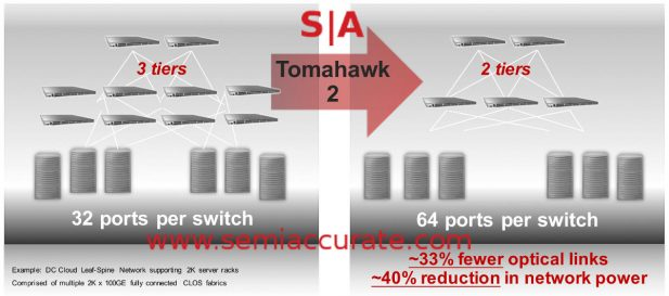 Broadcom Tomahawk 2 tier collapse