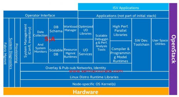 Intel HPC Orchestrator block diagram
