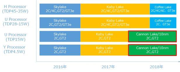 PCWatch Intel roadmap slide with Coffee Lake