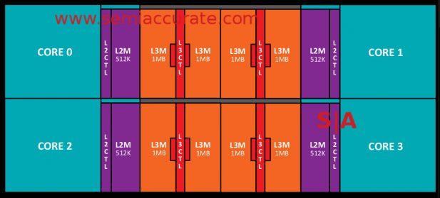AMD Zen core cache complex