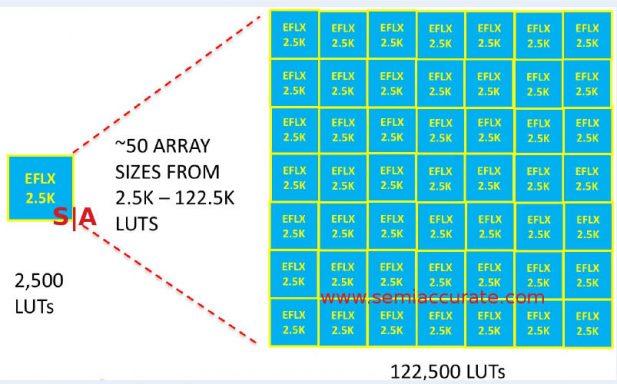 Flex Logix EFLX-2.5K tiles
