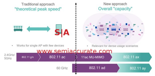 Qualcomm 802.11ax is about capacity