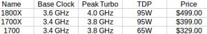 AMD Ryzen 7 SKUs