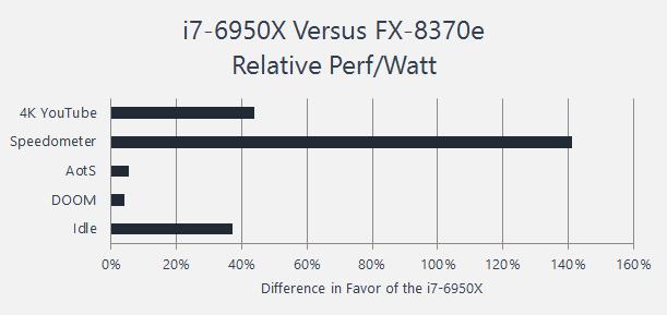 perfwatt 6950 8370e bar chart
