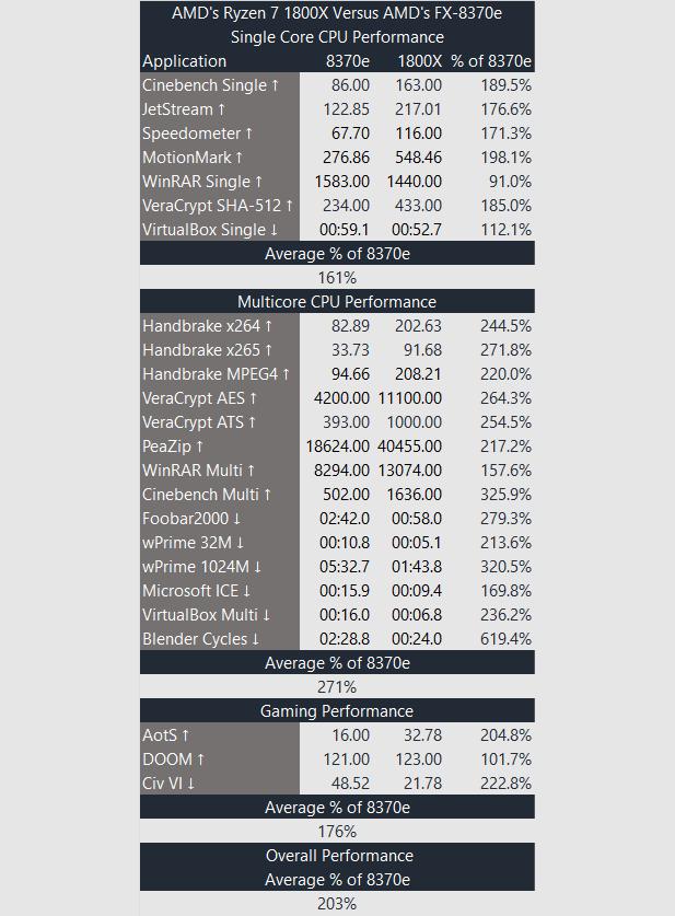 AMD Ryzen 1800X AMD FX 8370e