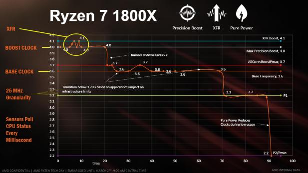 AMD Ryzen SenseMI