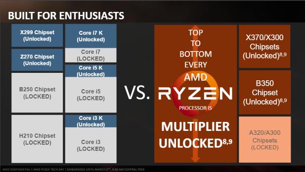 AMD Ryzen Unlocked