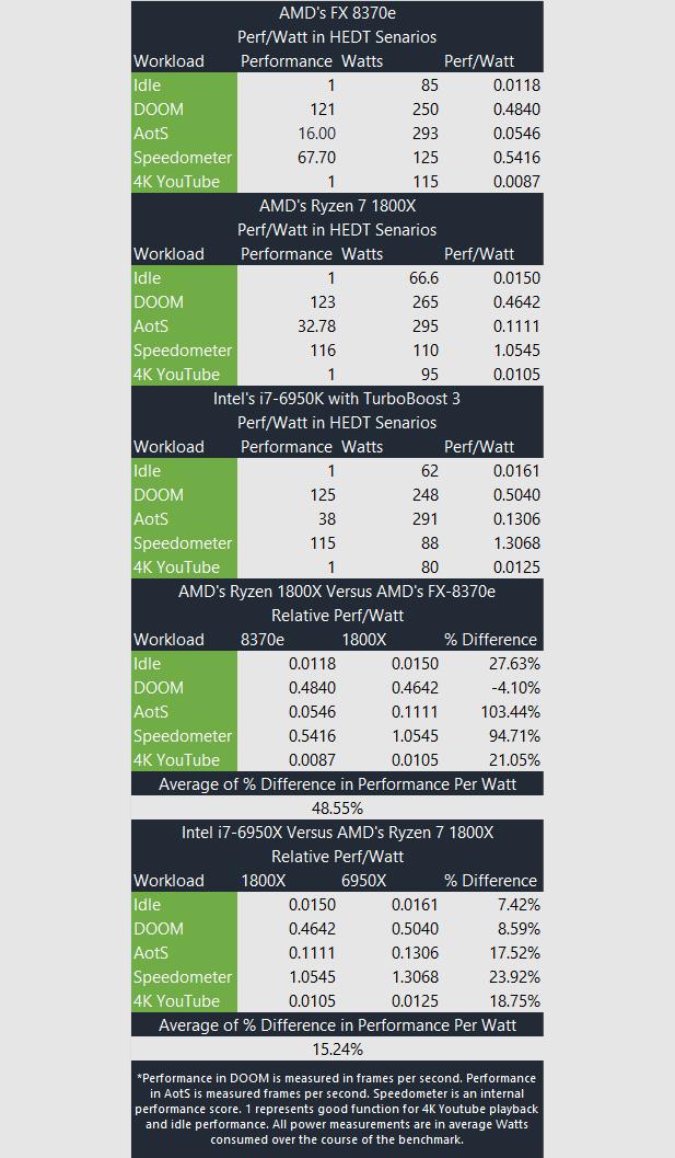 AMD Ryzen1800X Intel 6950X PerfPerWatt