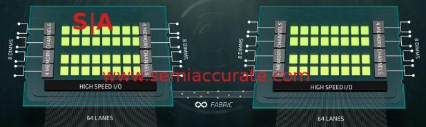 AMD Naples 2S system diagram