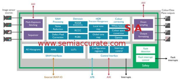 ARM Mali-G71 block diagram