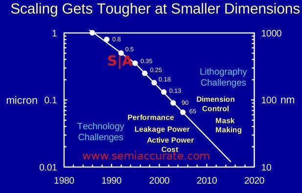 Mark Bohr 65nm process talk