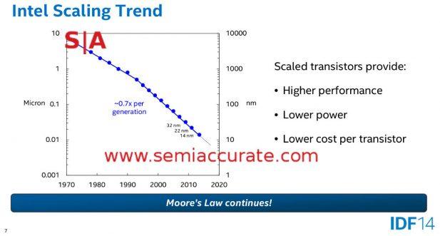 Mark Bohr 14nm Process talk from IDF 2014 slide 7