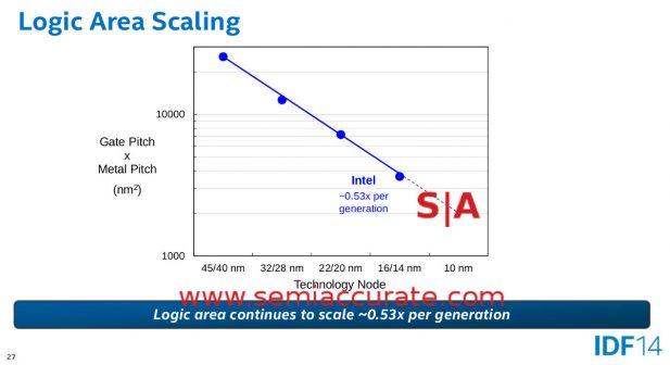 Mark Bohr 14nm Process talk from IDF 2014 slide 27