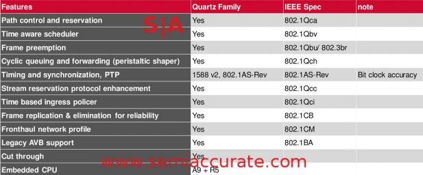 Broadcom Quartz TSN features