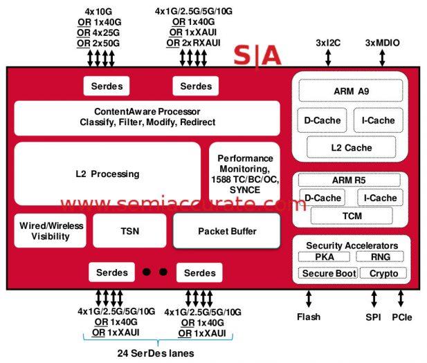 Broadcom Quartz TSN block diagram
