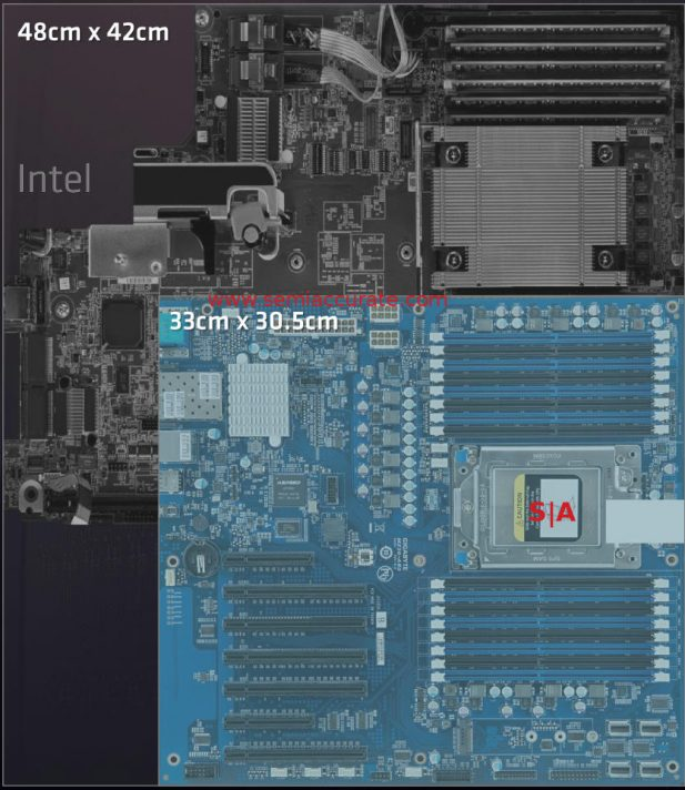 AMD vs Intel board area