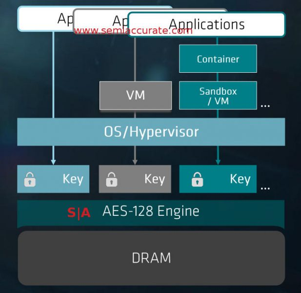 AMD SEV Block diagram