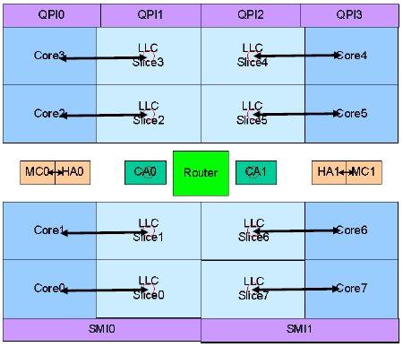 Nehalem-EX Becton block diagram