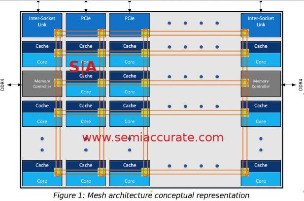 Skylake-EP mesh concept diagram