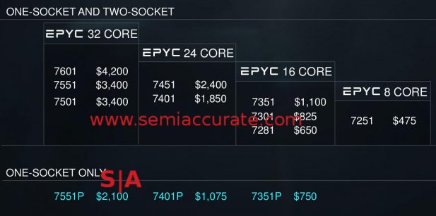 AMD Epyc 1S and 2S pricing