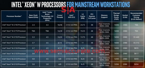 Intel 2S Xeon-W pricing