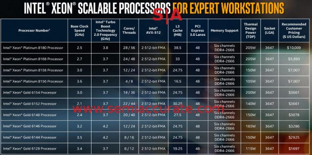 Intel 1S Xeon-W pricing