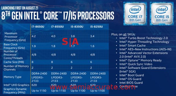 Intel Kaby Refresh lineup specs