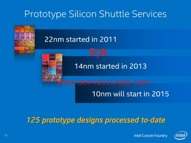 Intel custom Foundry Roadmap circa 2014