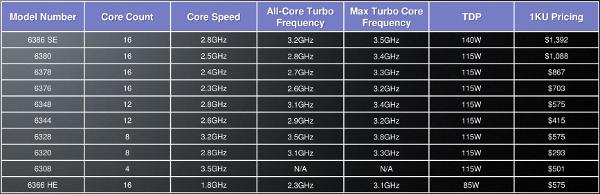 AMD Abu Dhabi specs table