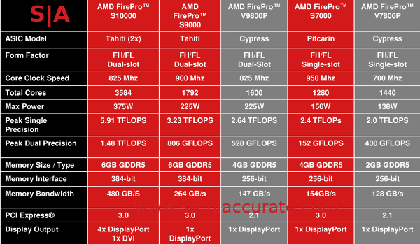 AMD FirePro S10000 vs others