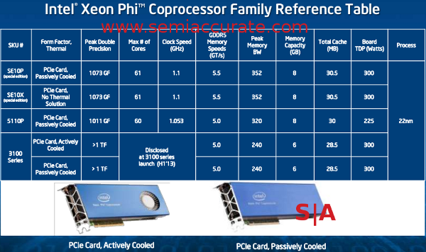 Xeon Phi lineup and specs