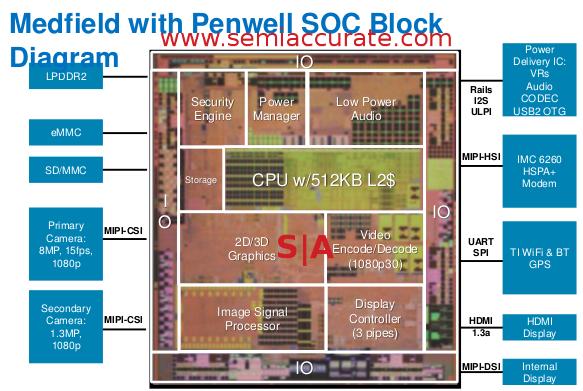 Intel Penwell die shot