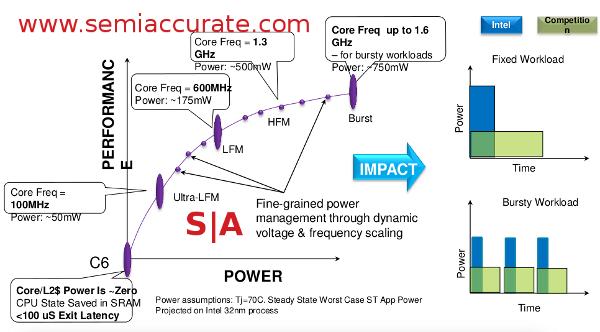 Intel Penwell power use curve