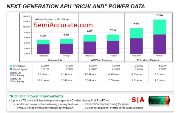 AMD Power Data