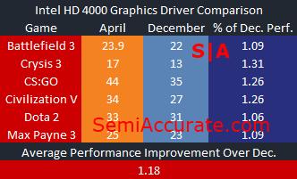 Intel HD 4000 Graphics Driver Comparison