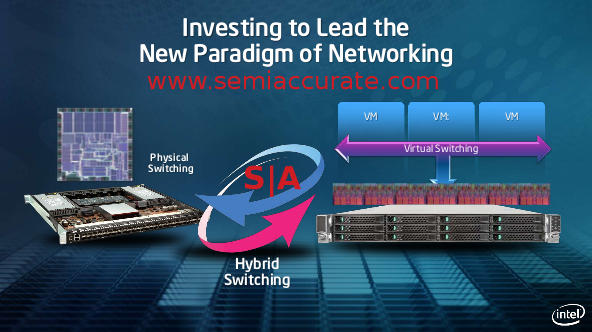 Intel switching types, physical or virtual