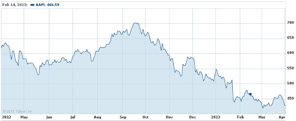 Apple stock price for the previous year from Yahoo Finance