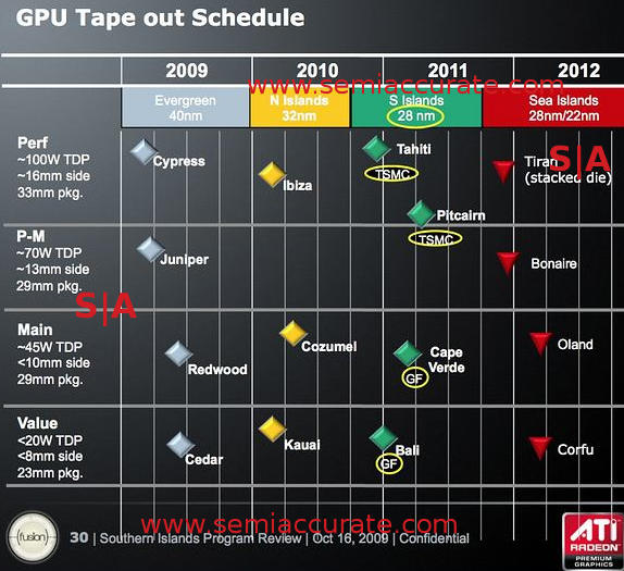 AMD GPU roadmap with Tiran