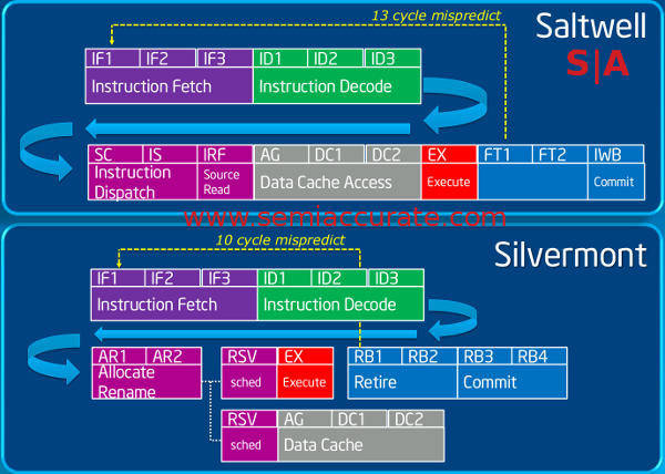 Saltwell and Silvermont Atom instruction pipelines